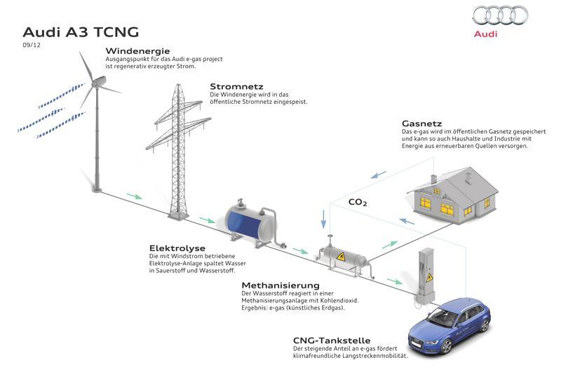 Bild: © Audi 2012 - Audi ist an einem Windpark in der Nordsee beteiligt, in dem aus regenerativen Strom synthetisches Erdgas gewonnen wird. Dieses wiederum treibt den Audi A3 TCNG an.