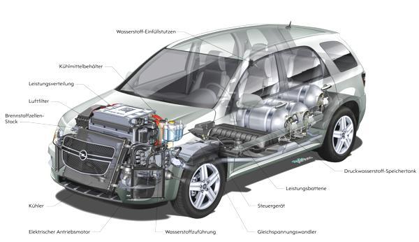 Bild: © GM Company - Opel HydroGen4 - Rüsselsheimer Technologie der Zukunft
